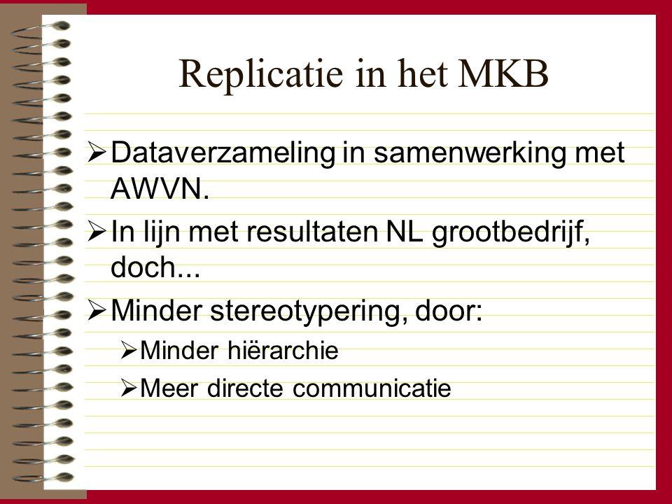 Replicatie in het MKB  Dataverzameling in samenwerking met AWVN.  In lijn met resultaten NL grootbedrijf, doch...  Minder stereotypering, door:  M