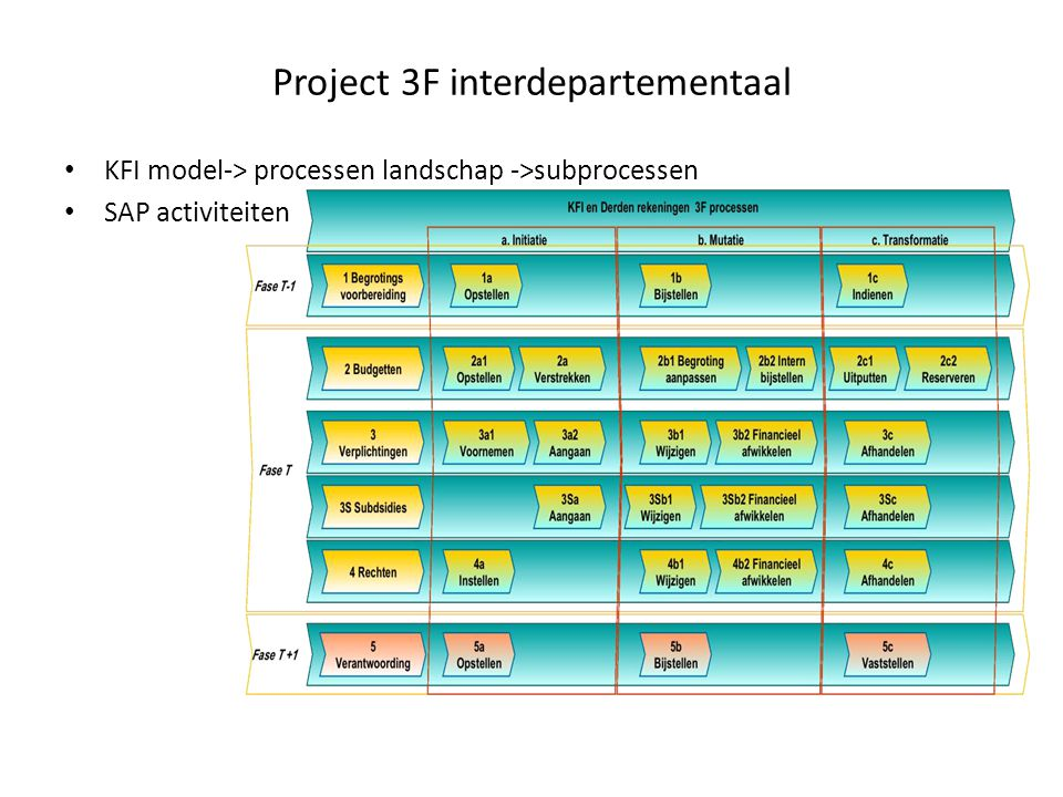 Project 3F interdepartementaal KFI model-> processen landschap ->subprocessen SAP activiteiten