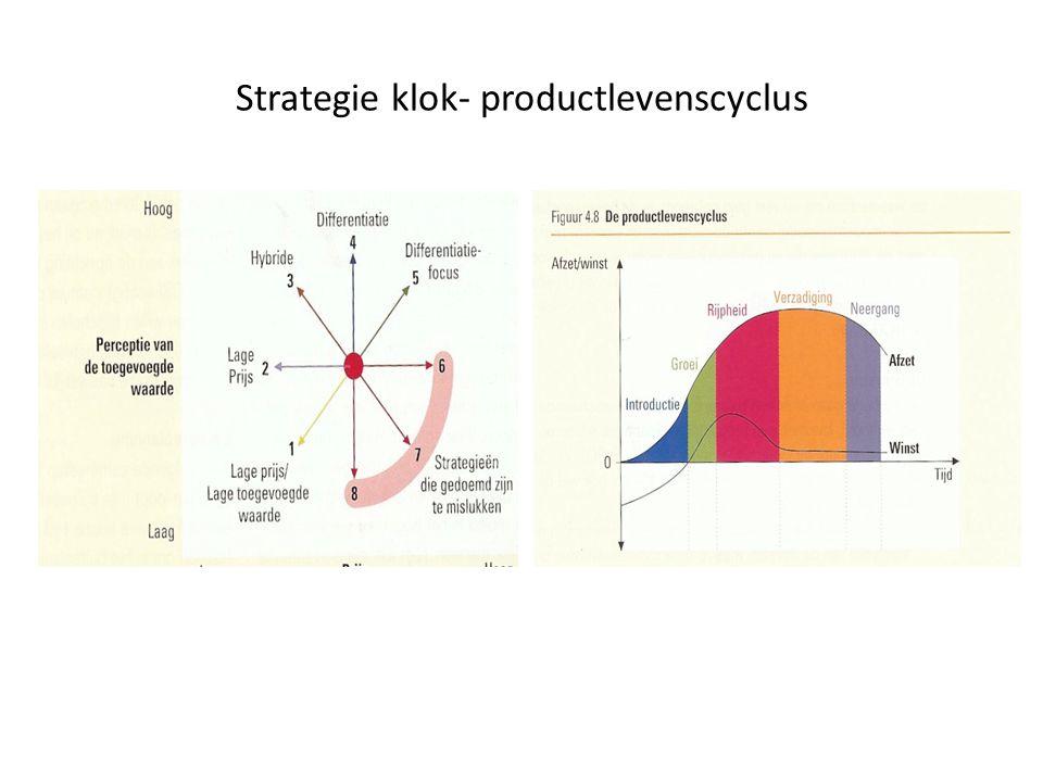 Strategie klok- productlevenscyclus