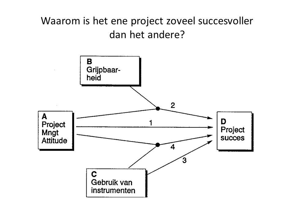Verklarin g modelcomponenten A Project Management Attitude waarvoor in hoofdstuk 4 een vier-dimensionale schaal (de PMA-schaal) is ontwikkeld B Grijpbaarheid waarvoor in hoofdstuk 5 een Grijpbaarheidsschaal is ontwikkeld op basis van aantal partijen , aantal disciplines en tastbaarheid ; C Gebruik van instrumenten waarvoor in hoofdstuk 6 een geordende lijst van instrumenten is ontwikkeld D Projectsucces, de afhankelijke variabele waarvoor in hoofdstuk 2 een actorendefinitie is gekozen ten behoeve van een tevredenheids-schaal;
