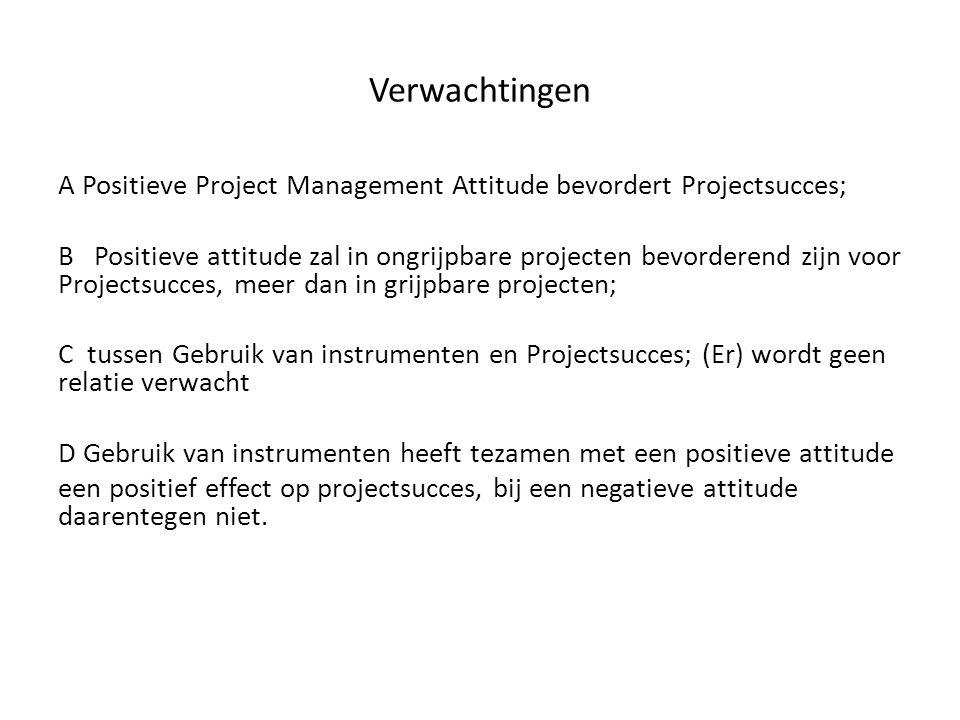 Verwachtingen A Positieve Project Management Attitude bevordert Projectsucces; B Positieve attitude zal in ongrijpbare projecten bevorderend zijn voor