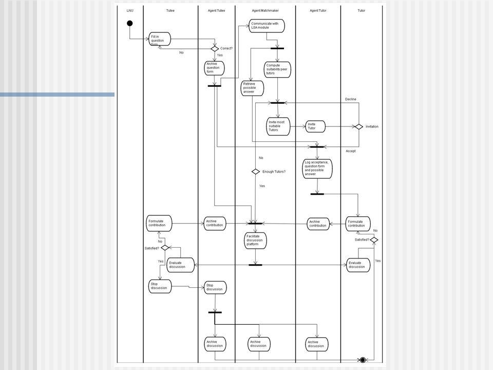 Planning Analysefase Iteratie 1 Iteratie 2 Uitloopfase