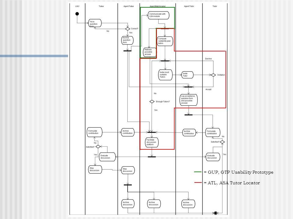 = GUP, GTP Usability Prototype = Moodle, elektronische leeromgeving = ATL, ASA Tutor Locator