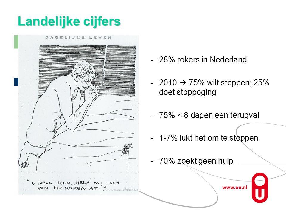 Landelijke cijfers 28% rokers in Nederland 2010  75% wilt stoppen; 25% doet stoppoging 75% < 8 dagen een terugval 1-7% lukt het om te stoppen 70