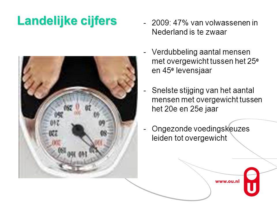 Landelijke cijfers 2009: 47% van volwassenen in Nederland is te zwaar Verdubbeling aantal mensen met overgewicht tussen het 25 e en 45 e levensjaar Snelste stijging van het aantal mensen met overgewicht tussen het 20e en 25e jaar Ongezonde voedingskeuzes leiden tot overgewicht