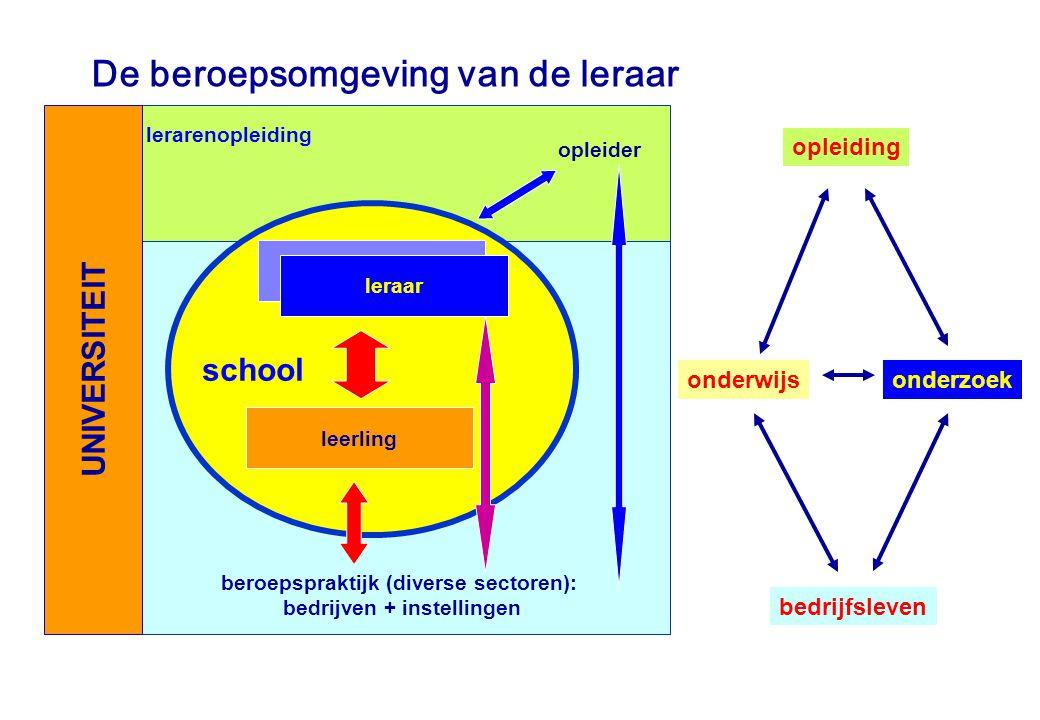 De beroepsomgeving van de leraar opleiding bedrijfsleven onderwijs lerarenopleiding opleider school leerling beroepspraktijk (diverse sectoren): bedri