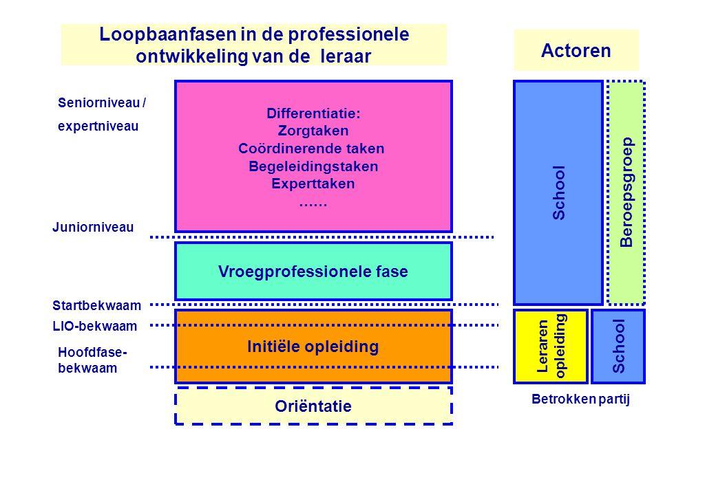 Loopbaanfasen in de professionele ontwikkeling van de leraar Initiële opleiding Startbekwaam LIO-bekwaam Vroegprofessionele fase Oriëntatie Differenti
