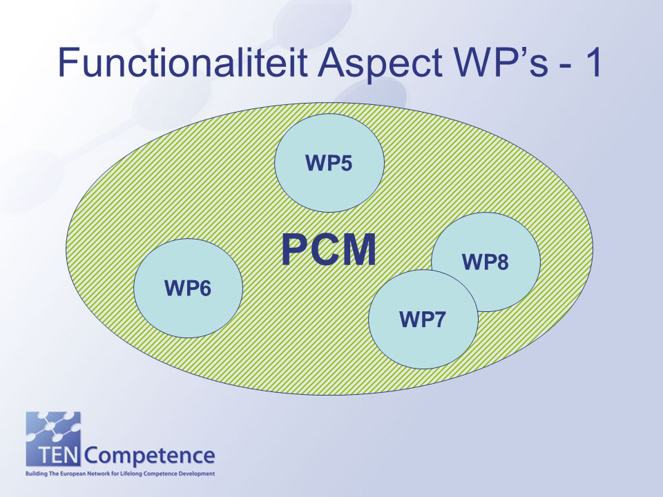 Functionaliteit Aspect WP's - 1 PCM WP6 WP8 WP7 WP5