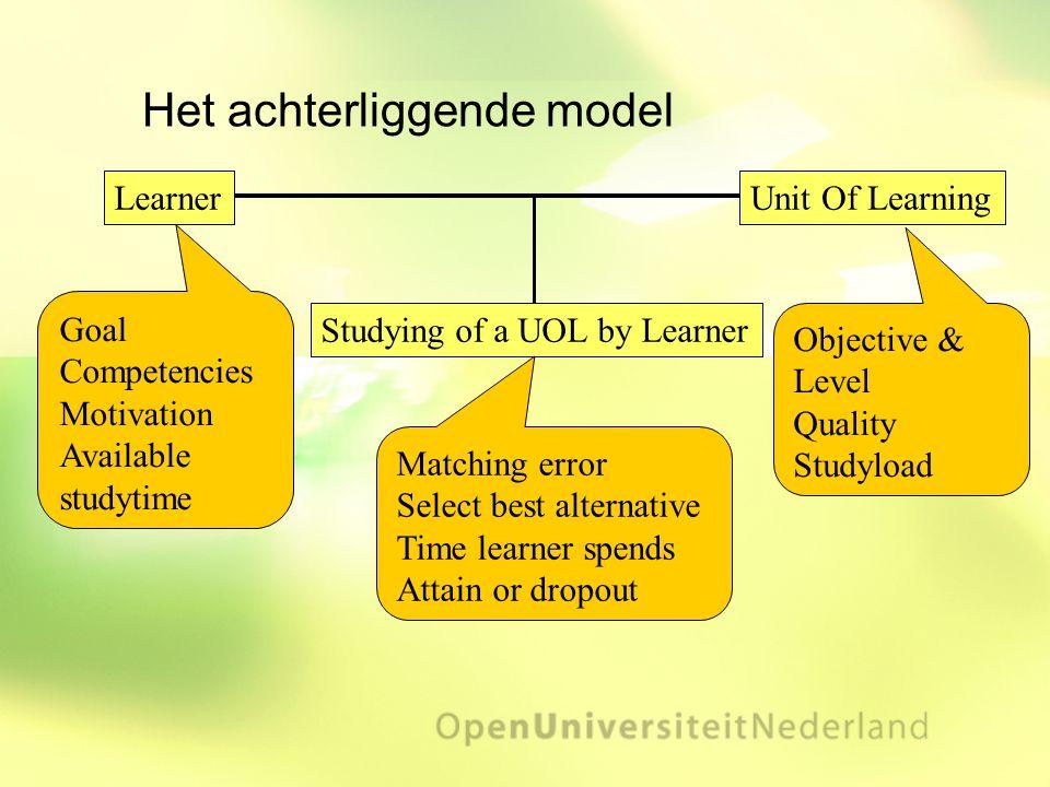Het achterliggende model Learner Goal Competencies Motivation Available studytime Unit Of Learning Objective & Level Quality Studyload Studying of a U