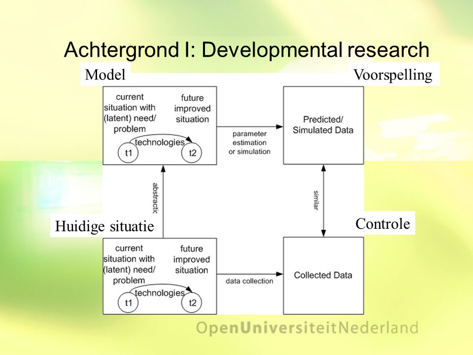 Achtergrond I: Developmental research Huidige situatie ModelVoorspelling Controle