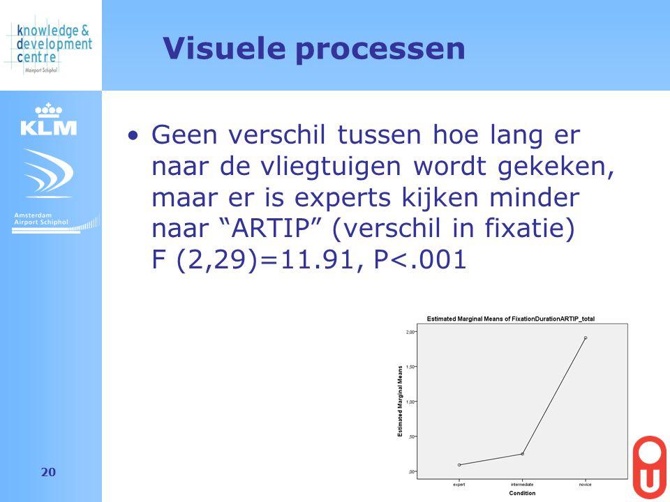 Amsterdam Airport Schiphol 20 Visuele processen Geen verschil tussen hoe lang er naar de vliegtuigen wordt gekeken, maar er is experts kijken minder naar ARTIP (verschil in fixatie) F (2,29)=11.91, P<.001