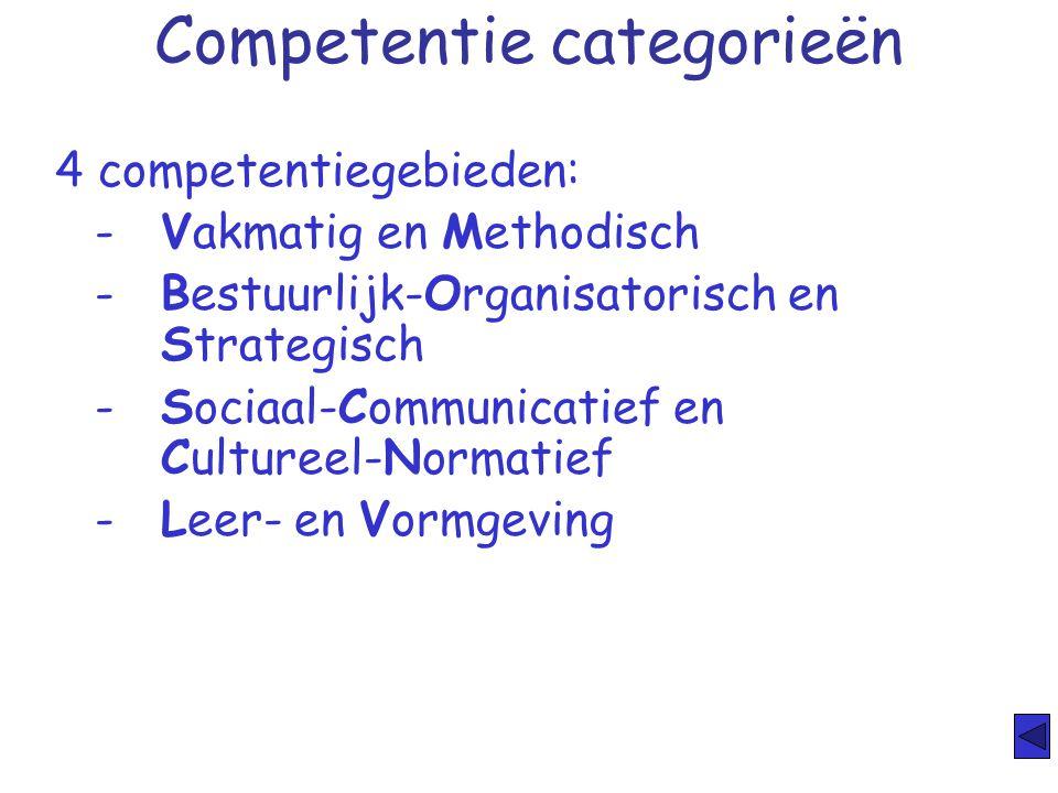 Competentie categorieën 4 competentiegebieden: -Vakmatig en Methodisch -Bestuurlijk-Organisatorisch en Strategisch -Sociaal-Communicatief en Cultureel
