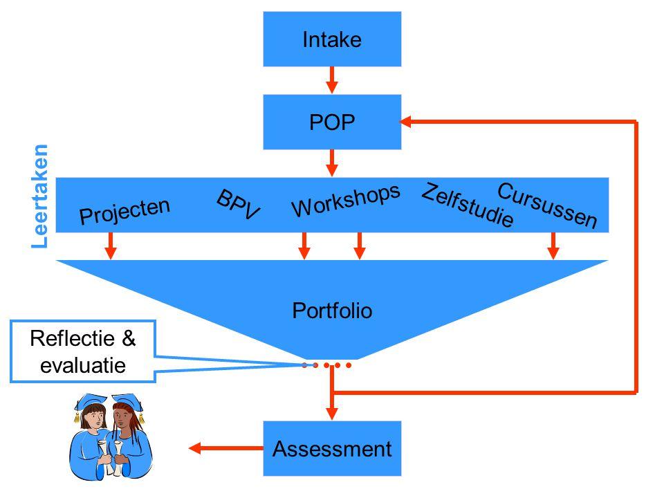 Intake Reflectie & evaluatie POP Leertaken Projecten BPV Workshops Zelfstudie Cursussen Portfolio Assessment