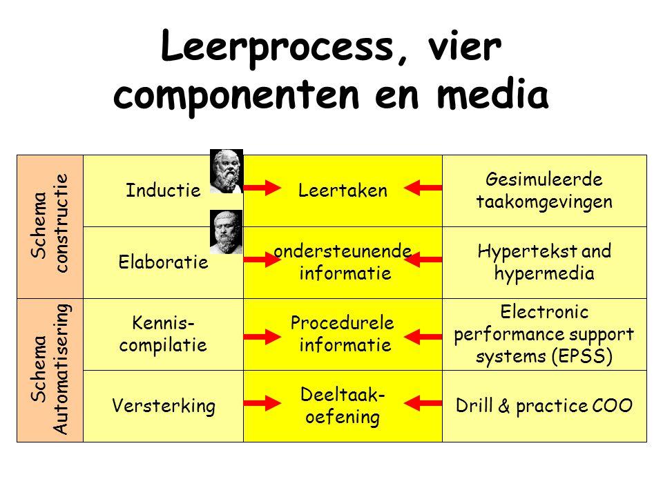 Leerprocess, vier componenten en media Inductie Elaboratie Leertaken ondersteunende informatie Procedurele informatie Deeltaak- oefening Kennis- compi