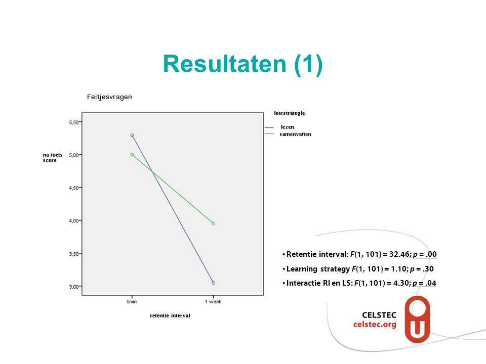 Resultaten (1) Retentie interval: F (1, 101) = 32.46; p =.00 Learning strategy F (1, 101) = 1.10; p =.30 Interactie RI en LS: F (1, 101) = 4.30; p =.0