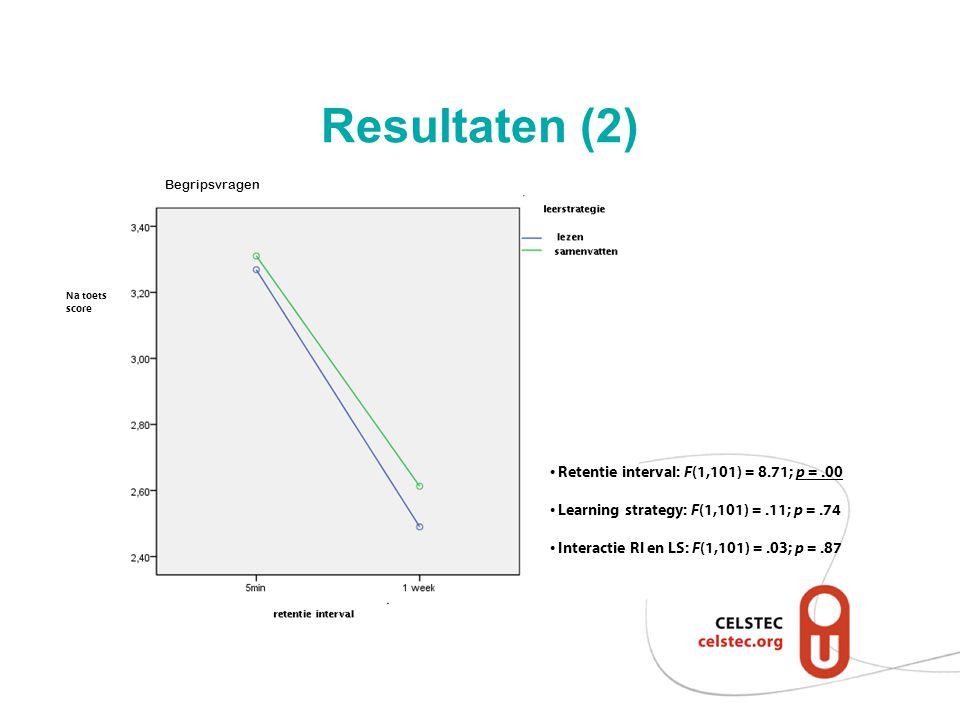 Resultaten (2) Retentie interval: F (1,101) = 8.71; p =.00 Learning strategy: F (1,101) =.11; p =.74 Interactie RI en LS: F (1,101) =.03; p =.87 Na to