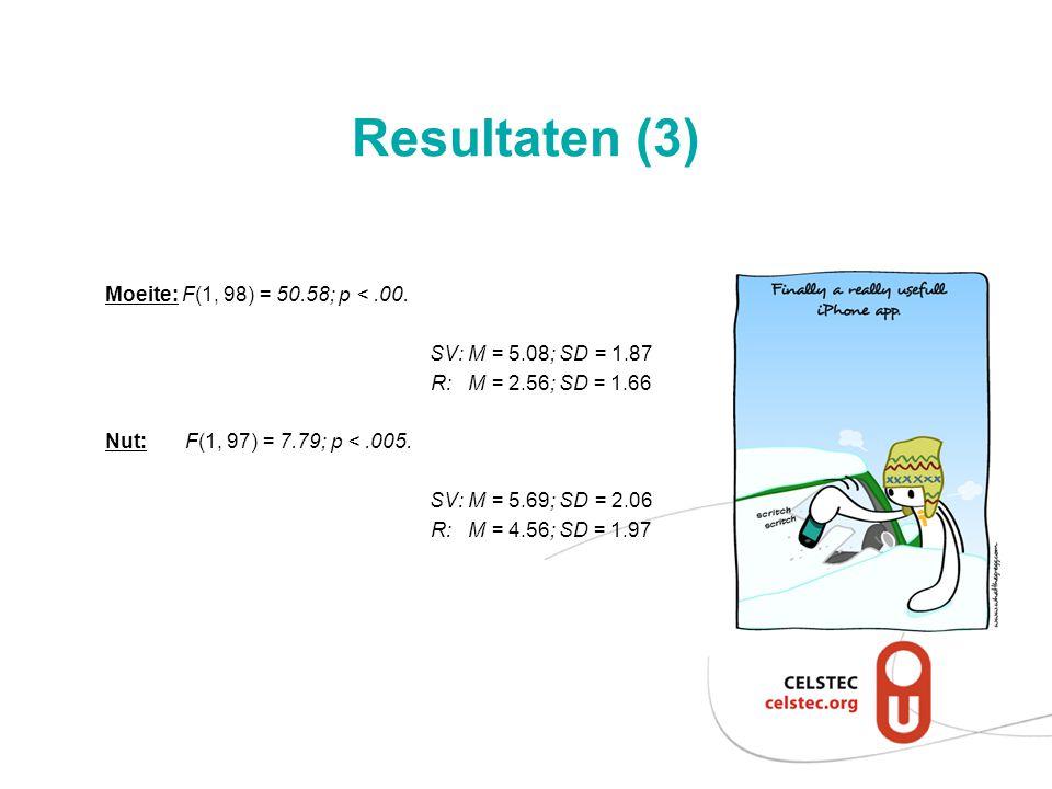 Resultaten (3) Moeite: F(1, 98) = 50.58; p <.00. SV: M = 5.08; SD = 1.87 R: M = 2.56; SD = 1.66 Nut: F(1, 97) = 7.79; p <.005. SV: M = 5.69; SD = 2.06