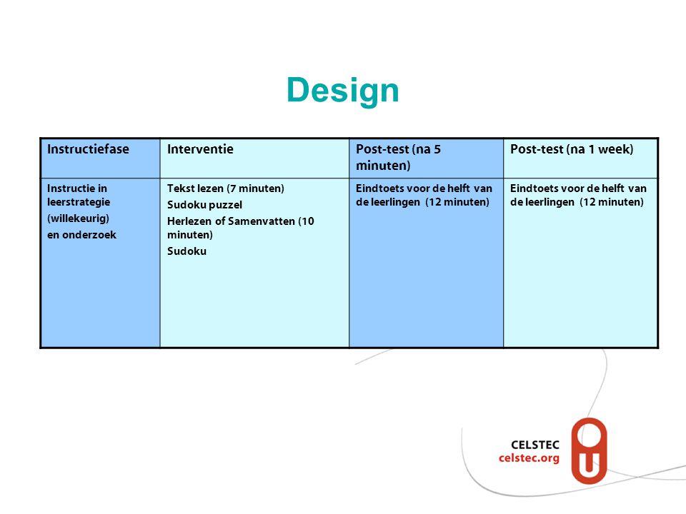 Design InstructiefaseInterventiePost-test (na 5 minuten) Post-test (na 1 week) Instructie in leerstrategie (willekeurig) en onderzoek Tekst lezen (7 m