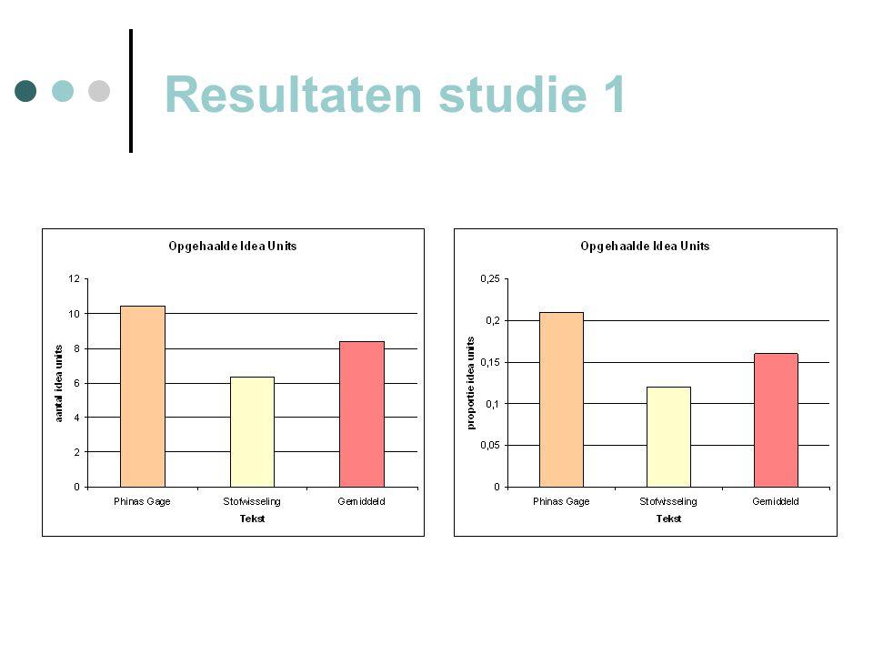 Resultaten studie 1