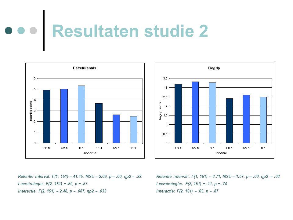 Resultaten studie 2 Retentie interval: F(1, 151) = 41.45, MSE = 2.09, p =.00, ηp2 =.22.