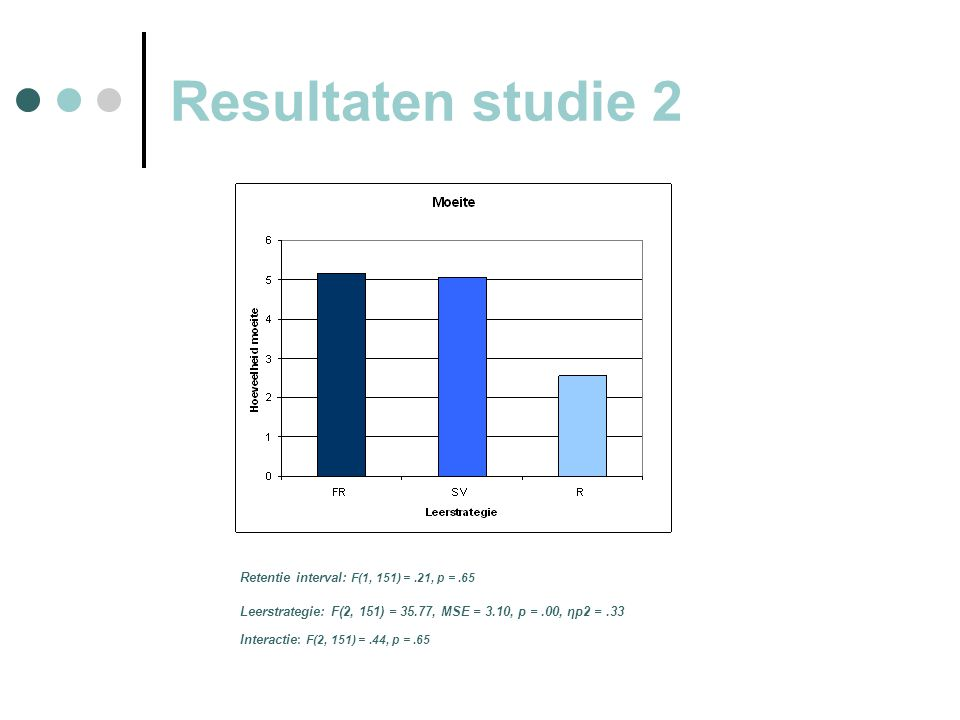 Resultaten studie 2 Retentie interval: F(1, 151) =.21, p =.65 Leerstrategie: F(2, 151) = 35.77, MSE = 3.10, p =.00, ηp2 =.33 Interactie : F(2, 151) =.44, p =.65
