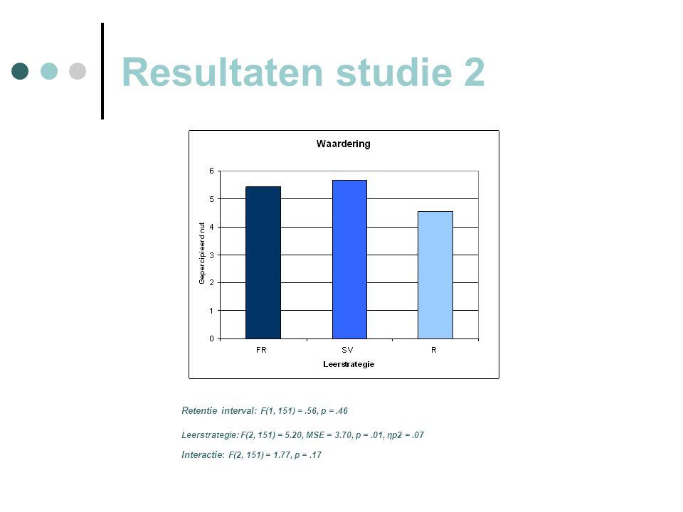 Resultaten studie 2 Retentie interval : F(1, 151) =.56, p =.46 Leerstrategie: F(2, 151) = 5.20, MSE = 3.70, p =.01, ηp2 =.07 Interactie : F(2, 151) = 1.77, p =.17