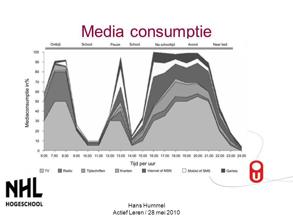 Media consumptie