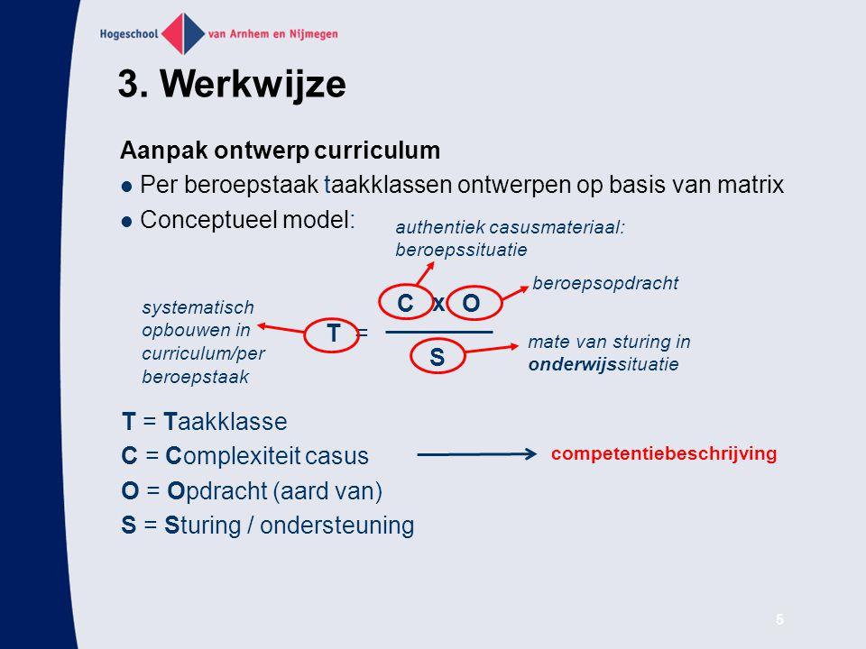 6 Gehanteerd competentiemodel Situatie Handelen Product Reflectie Competentie Kennis Vaardigheden Attituden Leercyclus Rolbeschrijving Definitie + criteria 4.