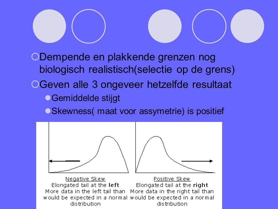  Dempende en plakkende grenzen nog biologisch realistisch(selectie op de grens)  Geven alle 3 ongeveer hetzelfde resultaat Gemiddelde stijgt Skewness( maat voor assymetrie) is positief
