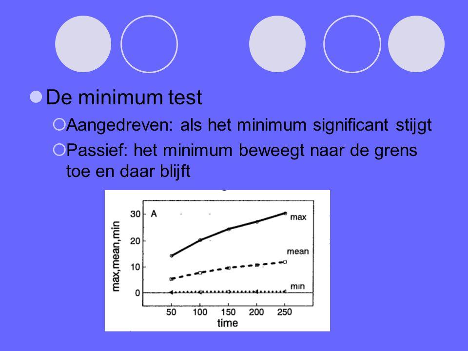 De minimum test  Aangedreven: als het minimum significant stijgt  Passief: het minimum beweegt naar de grens toe en daar blijft