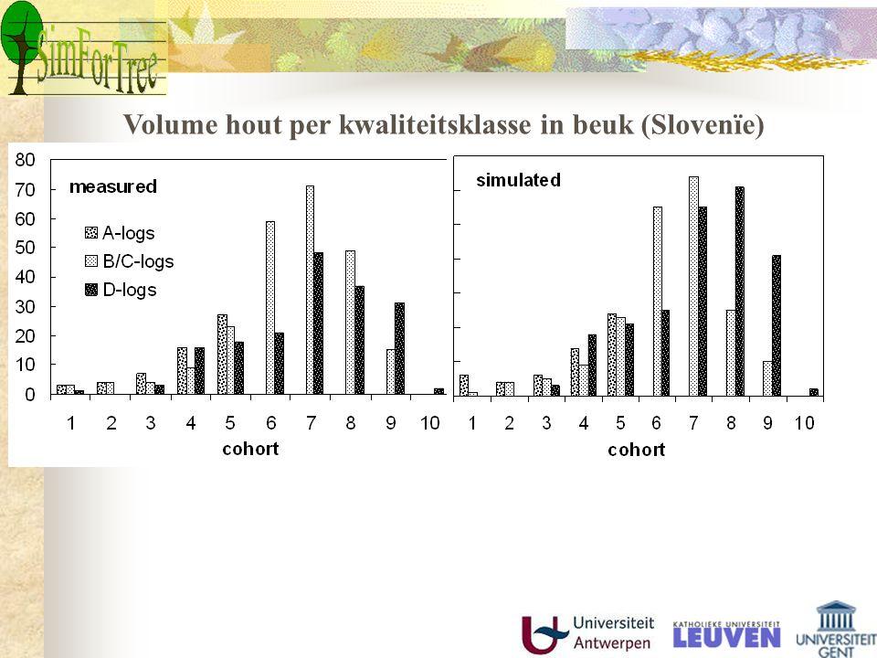 Volume hout per kwaliteitsklasse in beuk (Slovenïe)