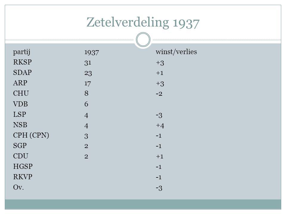 Zetelverdeling 1937 partij1937winst/verlies RKSP31+3 SDAP23+1 ARP17+3 CHU8-2 VDB6 LSP4-3 NSB4+4 CPH (CPN)3 SGP2 CDU2+1 HGSP RKVP Ov. -3