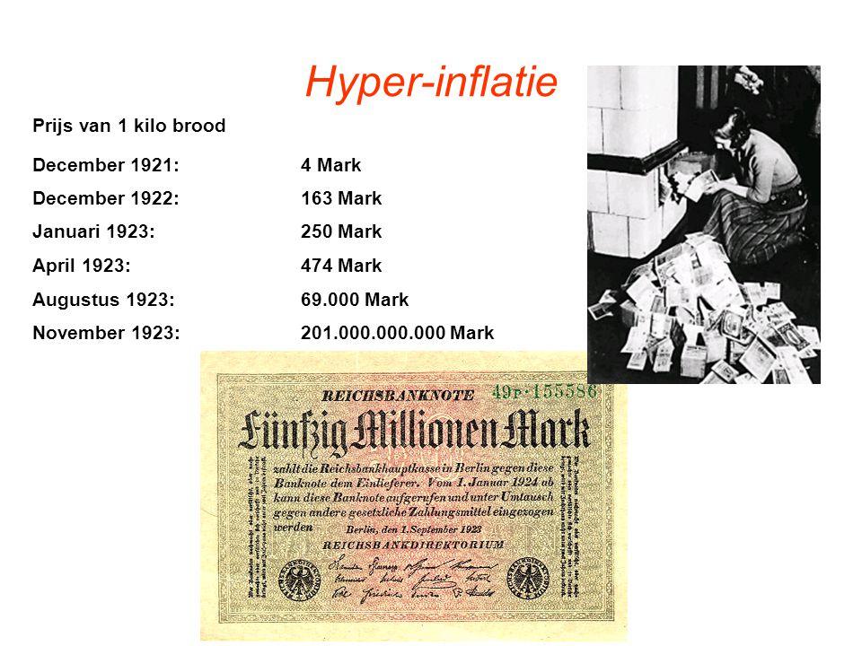 Hyper-inflatie Prijs van 1 kilo brood December 1921: 4 Mark December 1922: 163 Mark Januari 1923: 250 Mark April 1923: 474 Mark Augustus 1923: 69.000