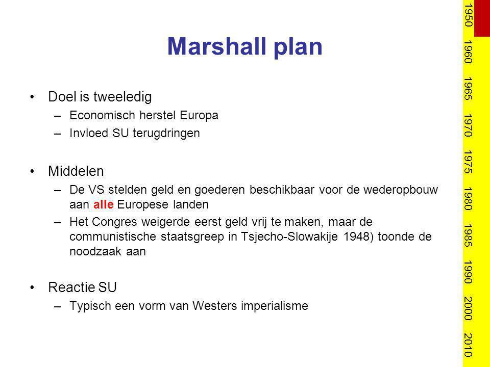 Marshall plan Doel is tweeledig –Economisch herstel Europa –Invloed SU terugdringen Middelen –De VS stelden geld en goederen beschikbaar voor de weder