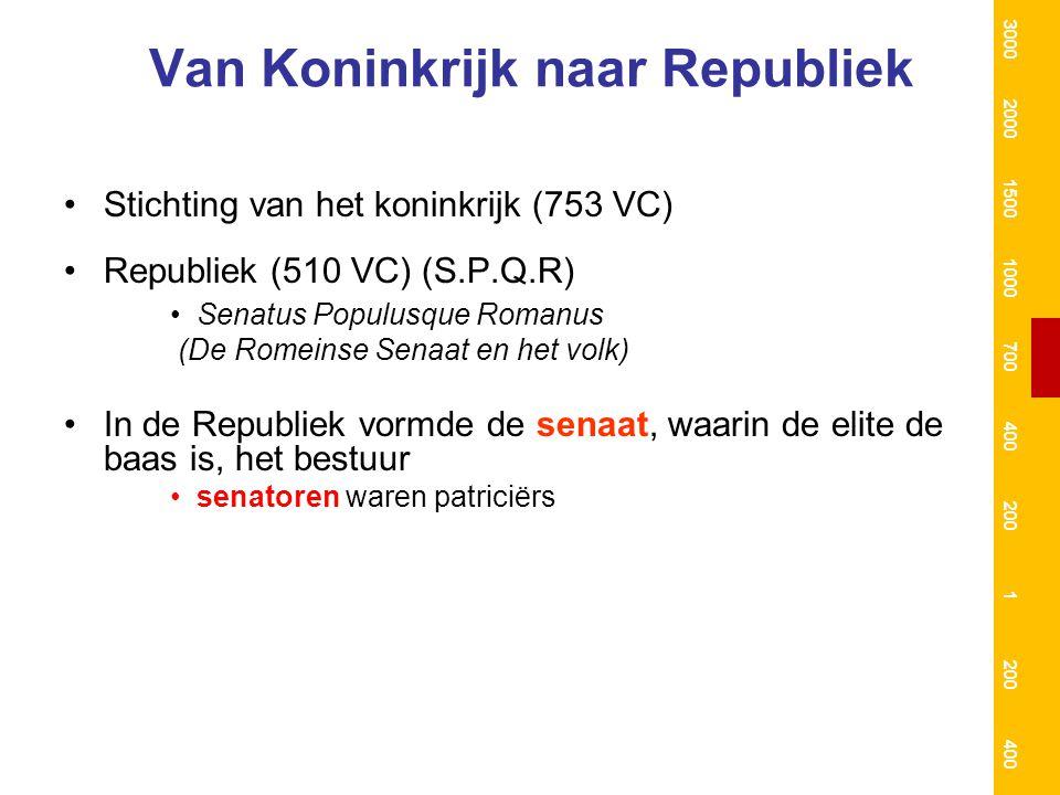 Van Koninkrijk naar Republiek Stichting van het koninkrijk (753 VC) Republiek (510 VC) (S.P.Q.R) Senatus Populusque Romanus (De Romeinse Senaat en het