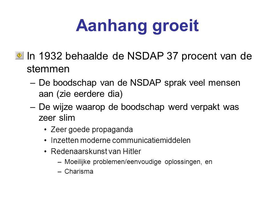Aanhang groeit In 1932 behaalde de NSDAP 37 procent van de stemmen –De boodschap van de NSDAP sprak veel mensen aan (zie eerdere dia) –De wijze waarop