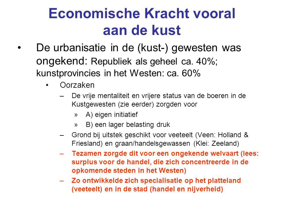 Economische Kracht vooral aan de kust De urbanisatie in de (kust-) gewesten was ongekend: Republiek als geheel ca. 40%; kunstprovincies in het Westen: