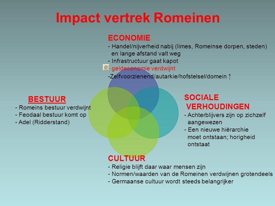 Impact vertrek Romeinen ECONOMIE - Handel/nijverheid nabij (limes, Romeinse dorpen, steden) en lange afstand valt weg - Infrastructuur gaat kapot - ge