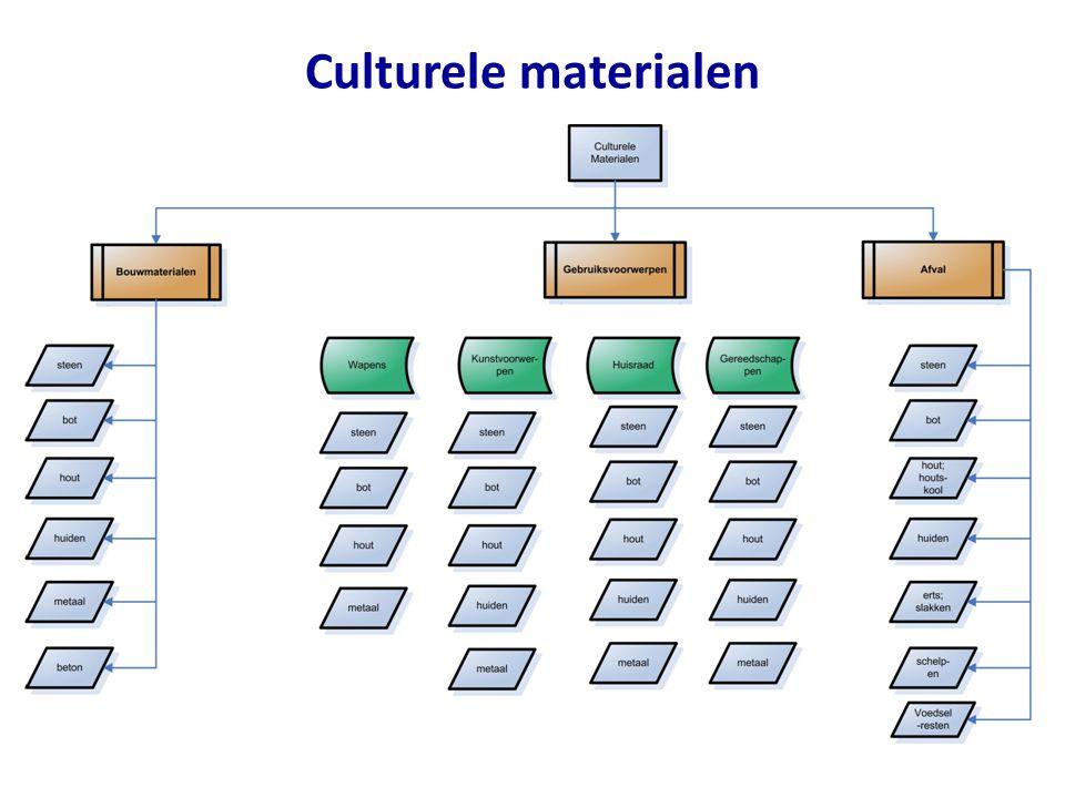 Culturele materialen