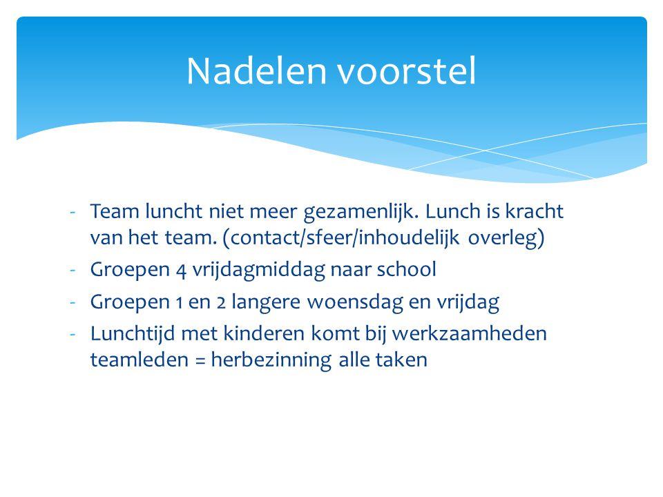 -Team luncht niet meer gezamenlijk. Lunch is kracht van het team. (contact/sfeer/inhoudelijk overleg) -Groepen 4 vrijdagmiddag naar school -Groepen 1
