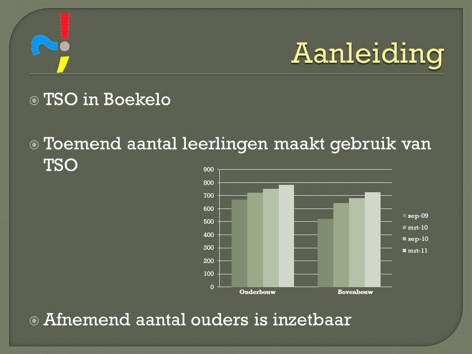  TSO in Boekelo  Toemend aantal leerlingen maakt gebruik van TSO  Afnemend aantal ouders is inzetbaar