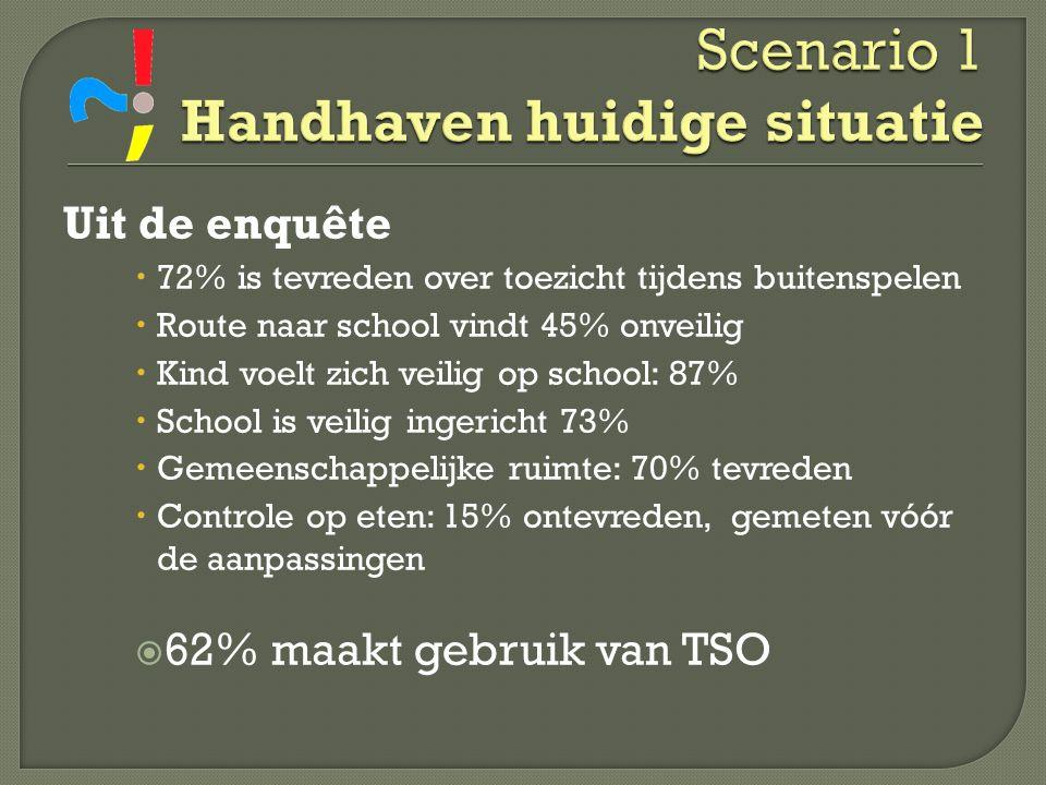 Uit de enquête  72% is tevreden over toezicht tijdens buitenspelen  Route naar school vindt 45% onveilig  Kind voelt zich veilig op school: 87%  S