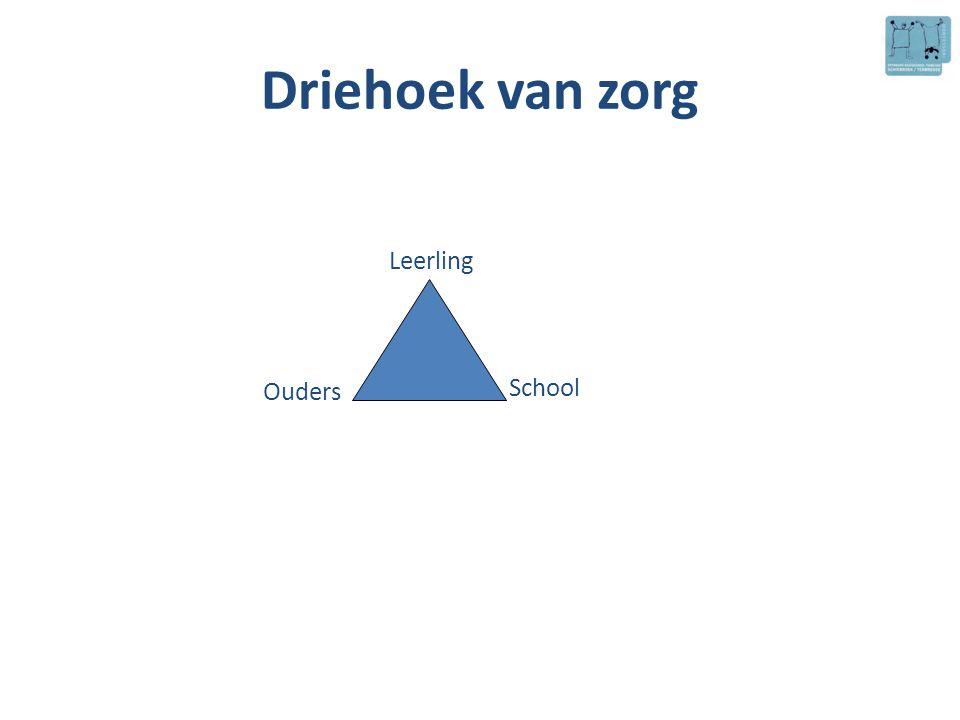 Driehoek van zorg Leerling Ouders School