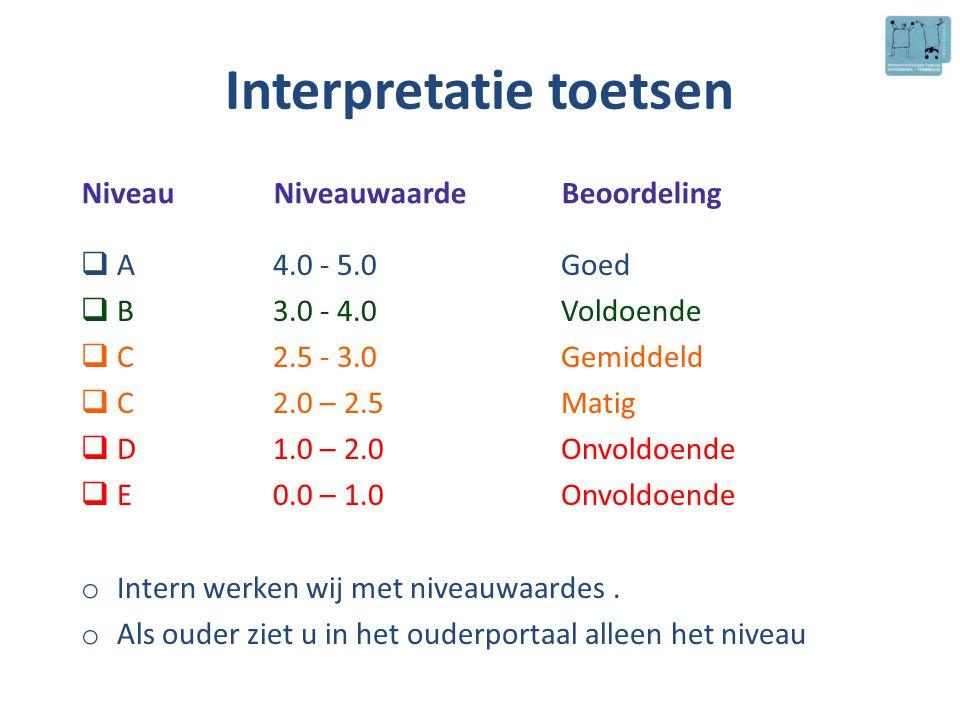 Interpretatie toetsen  A4.0 - 5.0Goed  B3.0 - 4.0Voldoende  C2.5 - 3.0Gemiddeld  C2.0 – 2.5Matig  D1.0 – 2.0Onvoldoende  E0.0 – 1.0Onvoldoende o