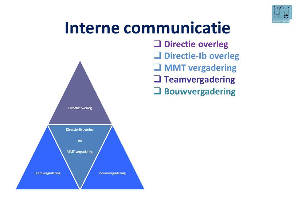Interne communicatie  Directie overleg  Directie-Ib overleg  MMT vergadering  Teamvergadering  Bouwvergadering Directie overleg Teamvergadering D