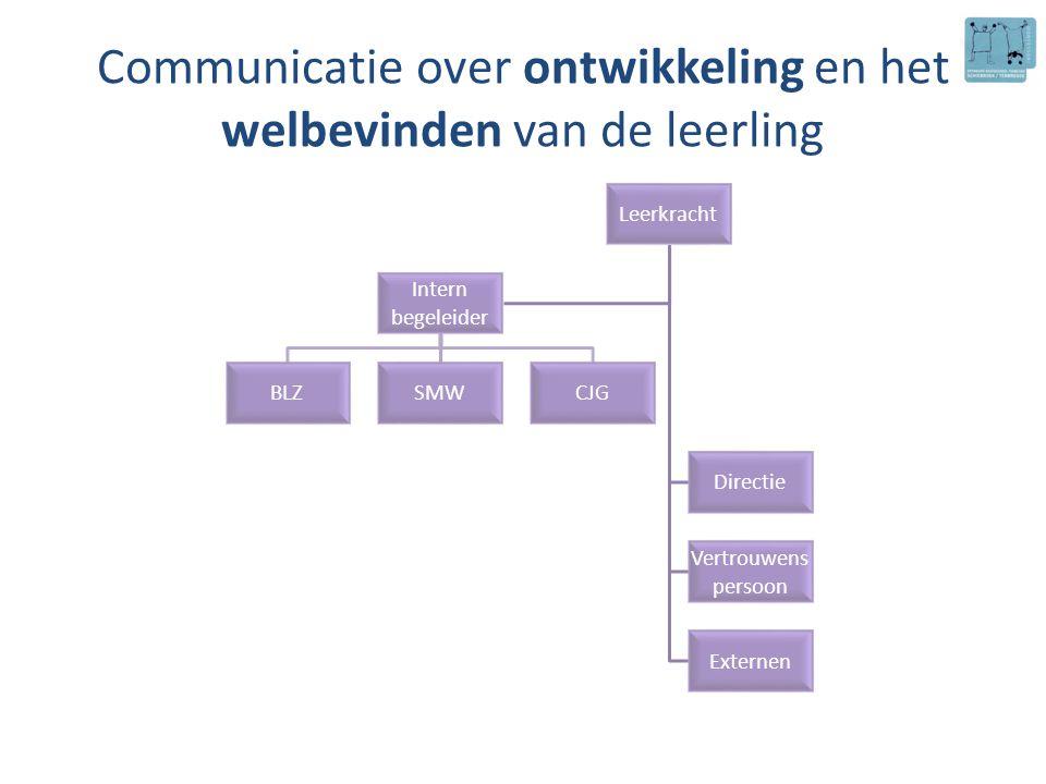 Communicatie over ontwikkeling en het welbevinden van de leerling Leerkracht Directie Vertrouwens persoon Externen Intern begeleider BLZSMWCJG