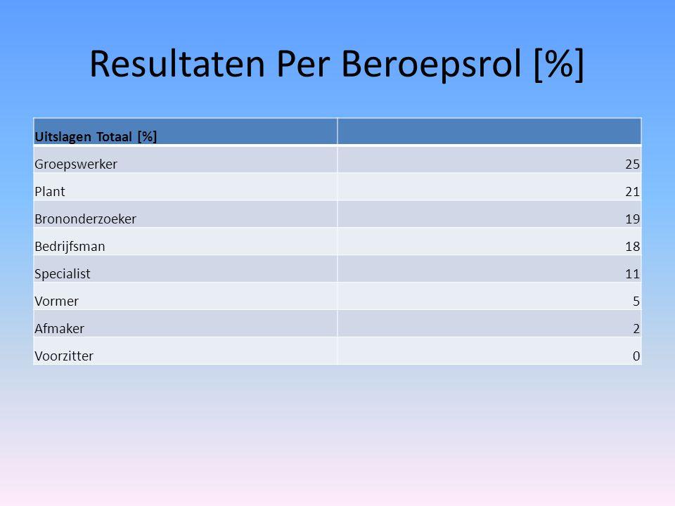 Resultaten Per Beroepsrol [%] Uitslagen Totaal [%] Groepswerker25 Plant21 Brononderzoeker19 Bedrijfsman18 Specialist11 Vormer5 Afmaker2 Voorzitter0