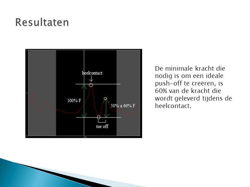 De minimale kracht die nodig is om een ideale push-off te creëren, is 60% van de kracht die wordt geleverd tijdens de heelcontact.