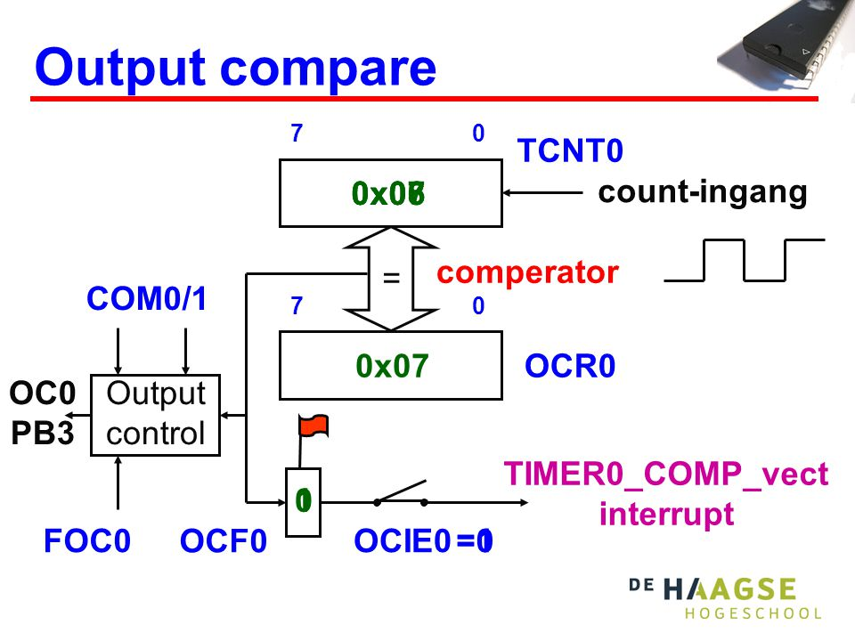 0x08 0x060x07 =1 10 =0 Output compare count-ingang 07 TCNT0 OCF0 OCIE0 TIMER0_COMP_vect interrupt 07 comperator = Output control OCR00x07 OC0 PB3 COM0/1 FOC0