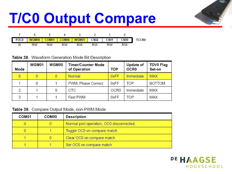 OCF0 = Output Compare Flag 0.OCIE0 = Output Compare Interrupt Enable 0.